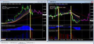 BEST TECHNICAL ANALYSIS USING MULTIPLE TIME FRAMES IN FOREX TRADING