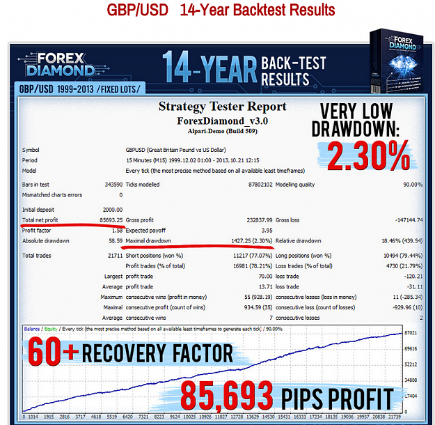 Review: Forex Diamond Forex EA   3 Strategies in 1   Impressive 14 years  back test and two years on live market results - Trading Systems - 2  October 2015 - Traders' Blogs